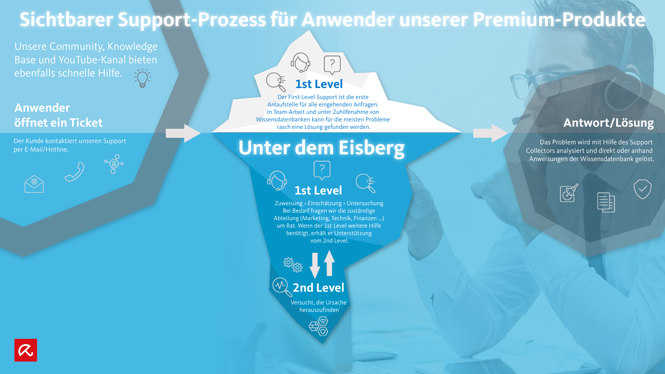 Support-process_de.png
